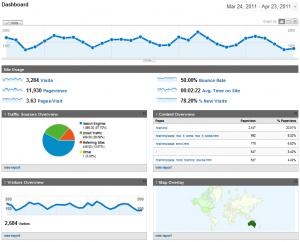 google analytics - full