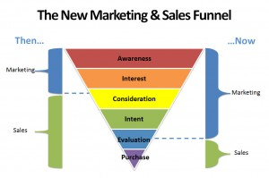 permission based content marketing and the sales and marketing funnel