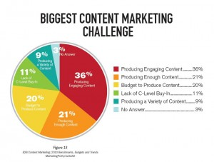 Content Marketing, Google, SEO and Sales Success
