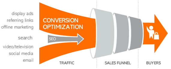 online marketing and sales funnel